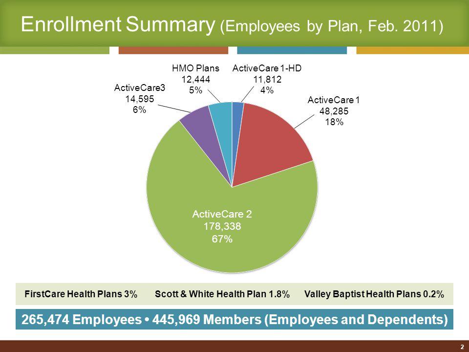 2 Enrollment Summary (Employees by Plan, Feb.