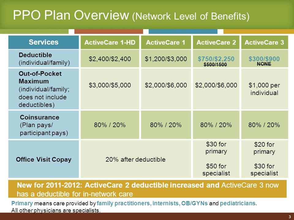 3 PPO Plan Overview (Network Level of Benefits) Services ActiveCare 1-HDActiveCare 1ActiveCare 2ActiveCare 3 Deductible (individual/family) $2,400/$2,400$1,200/$3,000$750/$2,250$300/$900 Out-of-Pocket Maximum (individual/family; does not include deductibles) $3,000/$5,000$2,000/$6,000 $1,000 per individual Coinsurance (Plan pays/ participant pays) 80% / 20% Office Visit Copay20% after deductible $30 for primary $50 for specialist $20 for primary $30 for specialist New for 2011-2012: ActiveCare 2 deductible increased and ActiveCare 3 now has a deductible for in-network care Primary means care provided by family practitioners, internists, OB/GYNs and pediatricians.