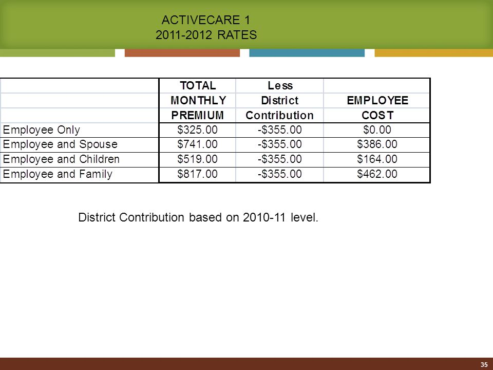 35 ACTIVECARE 1 2011-2012 RATES District Contribution based on 2010-11 level.