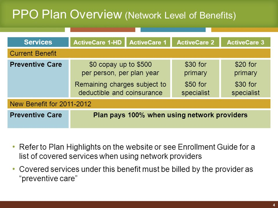 PPO Plan Overview (Network Level of Benefits) New Benefits for 2011-2012 Services ActiveCare 1-HDActiveCare 1ActiveCare 2ActiveCare 3 High-tech Radiology (CT scan, MRI, nuclear medicine) 20% after deductible$100 copay per service, plus 20% after deductible Inpatient Hospital20% after deductible$150 copay per day, plus 20% after deductible ($750 max copay per admission; $2,250 max/year) $150 copay per day, plus 20% after deductible ($750 max copay per admission; $2,250 max/year) Emergency Room20% after deductible$150 copay, plus 20% after deductible (copay waived if admitted) $150 copay, plus 20% after deductible (copay waived if admitted) Outpatient Surgery20% after deductible$150 copay per visit, plus 20% after deductible 5 NEW $100 $500 $1500 $500 $1500 $100