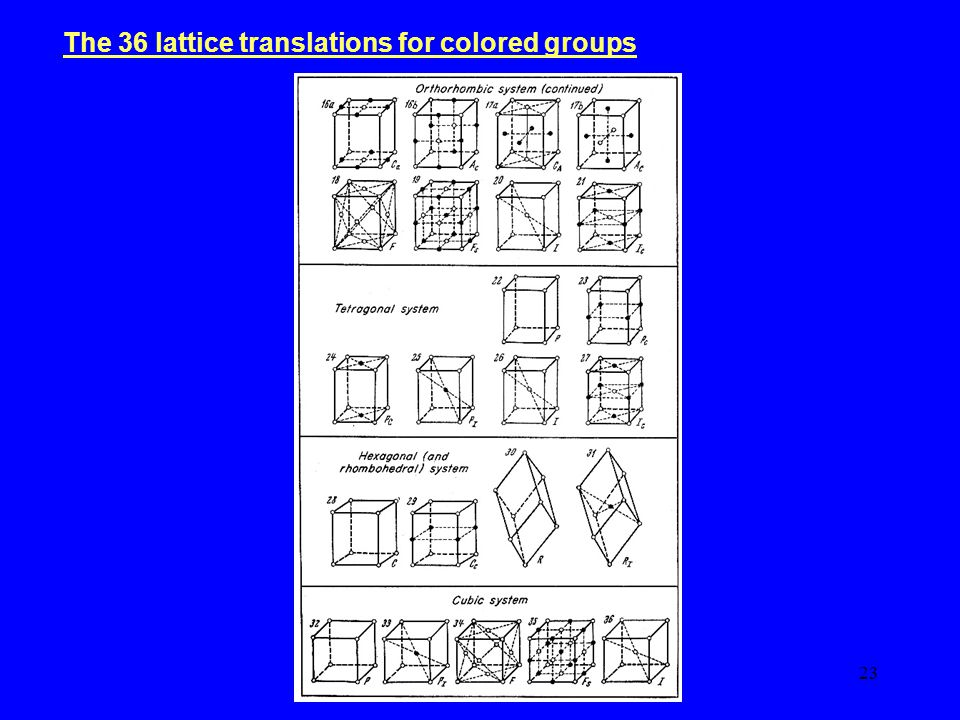 23 The 36 lattice translations for colored groups