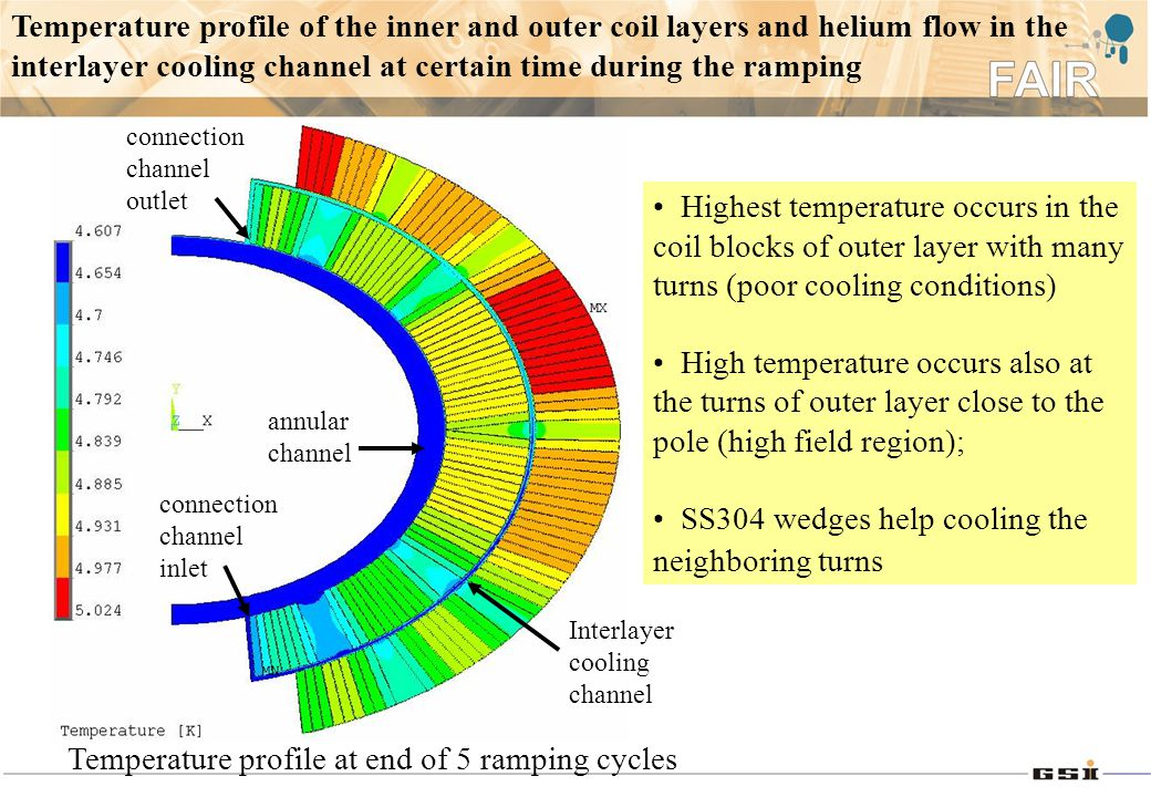 Temperature profile of the inner and outer coil layers and helium flow in the interlayer cooling channel at certain time during the ramping Temperature profile at end of 5 ramping cycles Interlayer cooling channel connection channel outlet annular channel connection channel inlet Highest temperature occurs in the coil blocks of outer layer with many turns (poor cooling conditions) High temperature occurs also at the turns of outer layer close to the pole (high field region); SS304 wedges help cooling the neighboring turns