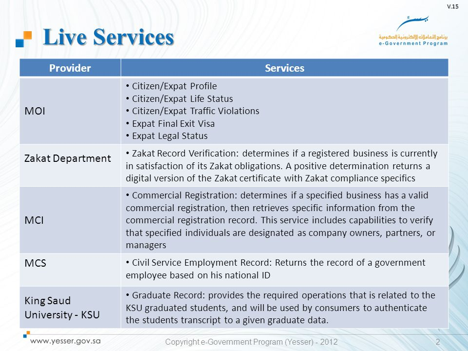 V.15 3 Live Services Copyright e-Government Program (Yesser) - 2012 ProviderServices Council of Saudi Chambers – CSC Chamber Of Commerce Record: provides a check to ensure that a registered business remains in good standing with the chamber of commerce according to the updated business requirements National Center for Assessment - Qiyas Qiyas Examination Results: provides official Qiyas examination test results for a specified individual Saudi Post – SP Address Validation: provide the ability to validate a given P.O.Box Address, a given Wasel Address, a given P.O.Box Address against a given ID (National or Iqama), and a given Wasel Address against a given ID (National or Iqama) Ministry of Education – MOE High School Certificate: High school certificate data inquiry using National ID or Iqama Number Jeddah Province Municipality – JPM Shop License: provide shops licenses information using License Number and Municipality ID Technical and Vocational Training Corporation – TVTC Graduation Record Inquiry: Inquiry by National ID and graduation year