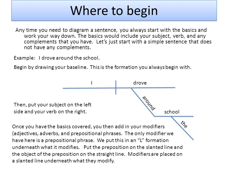 Where to begin Any time you need to diagram a sentence, you always start with the basics and work your way down. The basics would include your subject