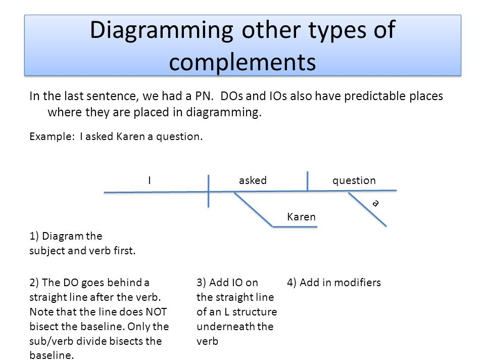 Diagramming other types of complements In the last sentence, we had a PN. DOs and IOs also have predictable places where they are placed in diagrammin