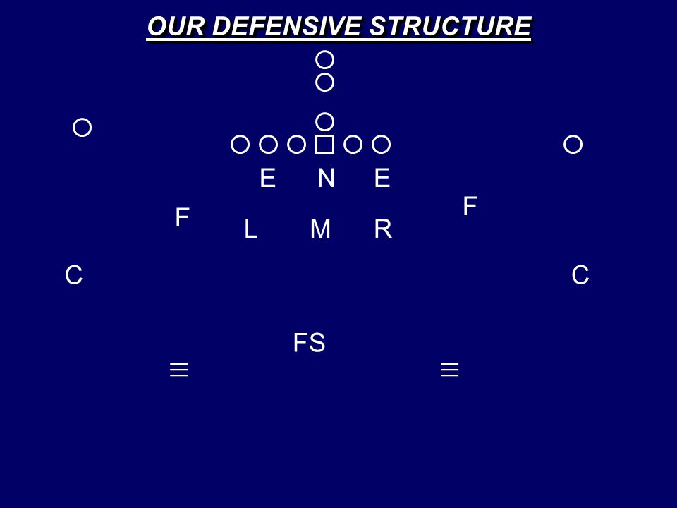 E C FS C EN LM F F _ _ _ R _ _ _ OUR DEFENSIVE STRUCTURE