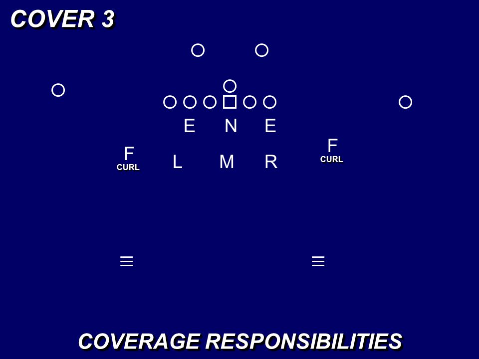 EEN LM F F _ _ _ R _ _ _ COVER 3 CURL COVERAGE RESPONSIBILITIES 3-2 PLAYER 2 PLAYER