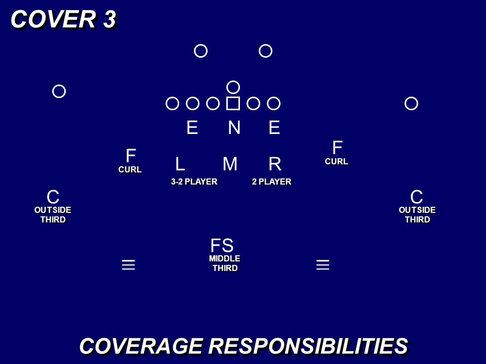 EEN LM F F _ _ _ R _ _ _ COVER 3 CURL COVERAGE RESPONSIBILITIES FS MIDDLE THIRD C OUTSIDE THIRD C 3-2 PLAYER 2 PLAYER