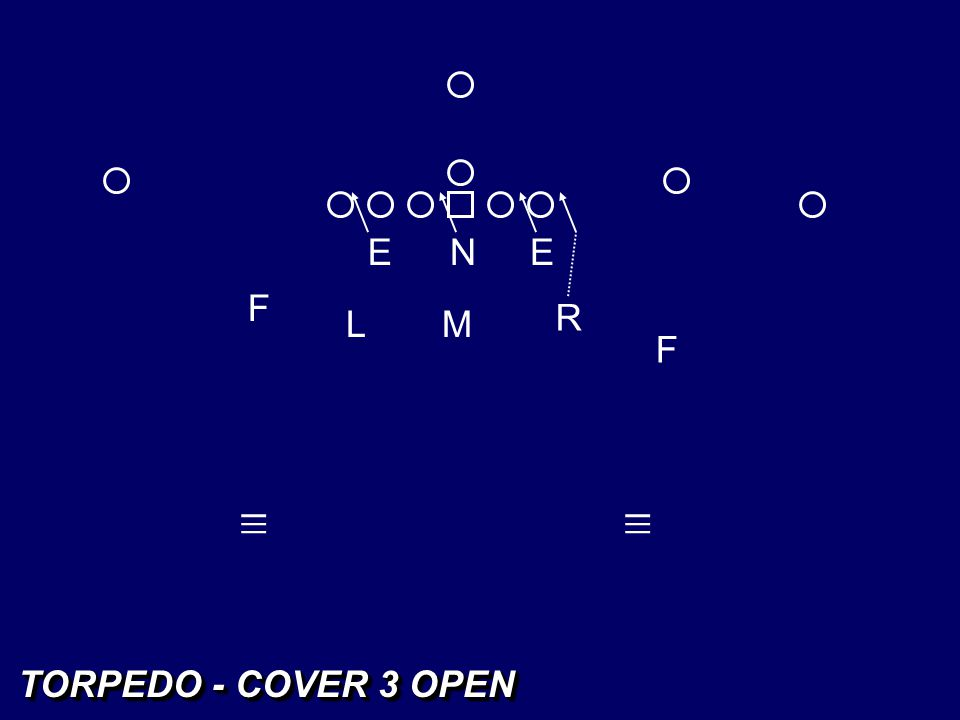 EEN LM FF _ _ _ R _ _ _ COVER 3 OPEN CURL COVERAGE RESPONSIBILITIES READ 3-2 TIGHT MIKE LINEBACKER REPLACES BLITZING SPLIT-SIDE LB'er AS PATTERN READ PLAYER ON 2 READ 2 OPEN