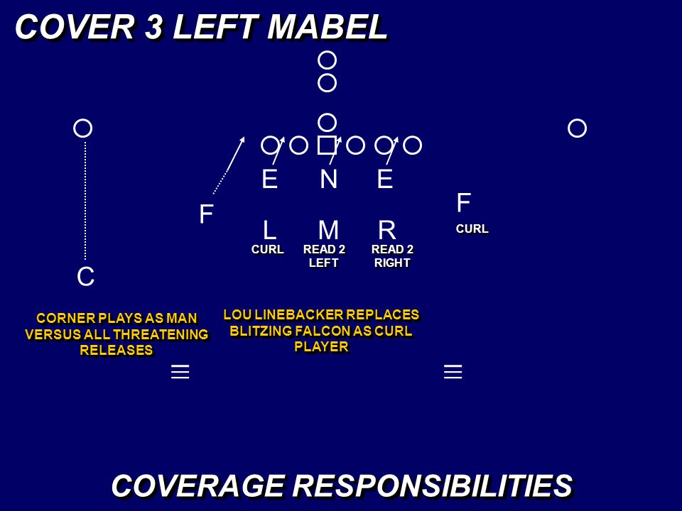 LM _ _ _ R _ _ _ COVER 3 LEFT MABEL CURL COVERAGE RESPONSIBILITIES READ 2 LEFT LOU LINEBACKER REPLACES BLITZING FALCON AS CURL PLAYER READ 2 RIGHT C C
