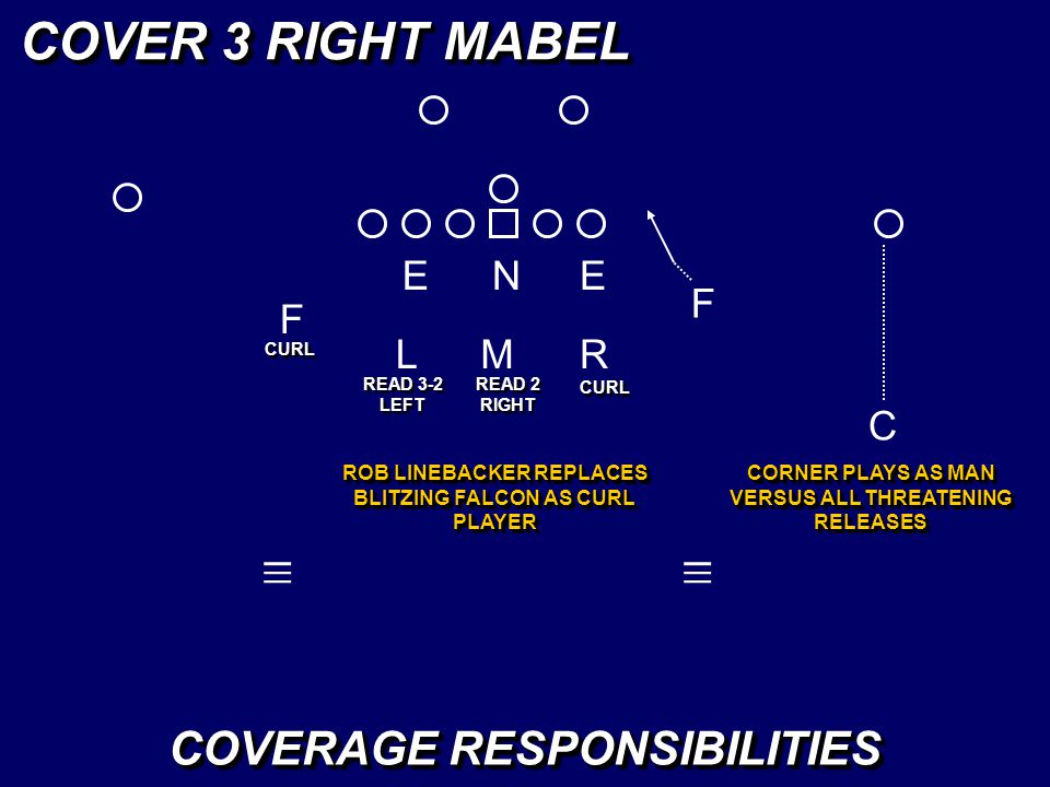 EEN LM F _ _ _ R _ _ _ COVER 3 RIGHT MABEL CURL COVERAGE RESPONSIBILITIES READ 3-2 LEFT ROB LINEBACKER REPLACES BLITZING FALCON AS CURL PLAYER READ 2