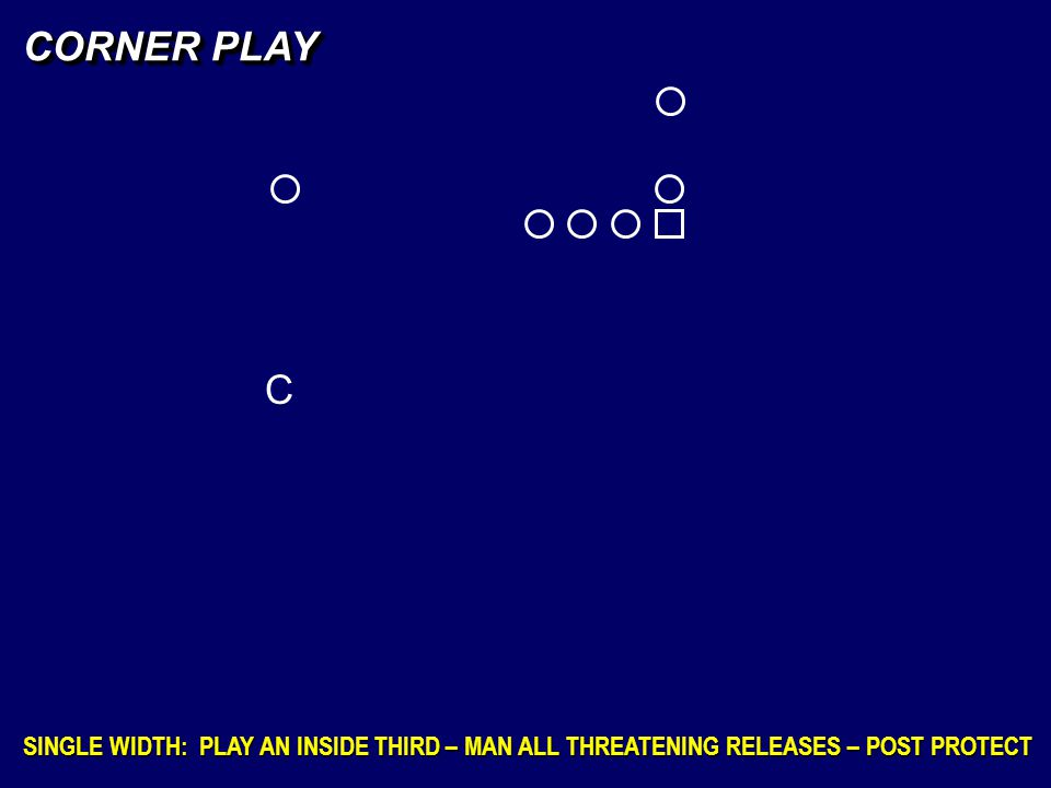 C CORNER PLAY SINGLE WIDTH: PLAY AN INSIDE THIRD – MAN ALL THREATENING RELEASES – POST PROTECT