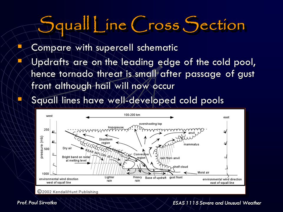 Prof. Paul Sirvatka ESAS 1115 Severe and Unusual Weather Squall Line Cross Section  Compare with supercell schematic  Updrafts are on the leading ed