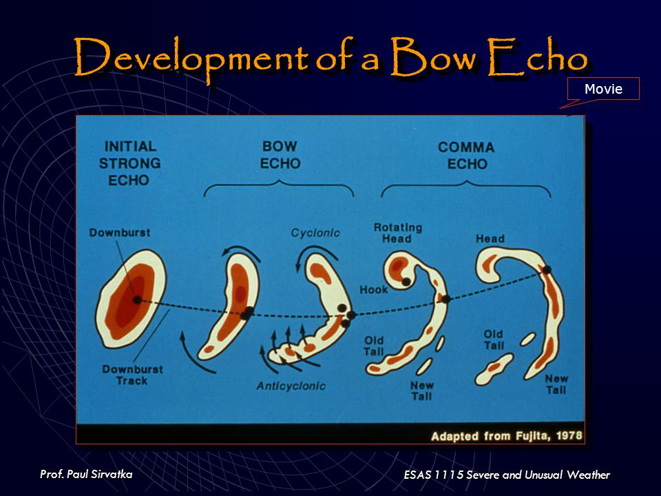 Prof. Paul Sirvatka ESAS 1115 Severe and Unusual Weather Development of a Bow Echo Movie