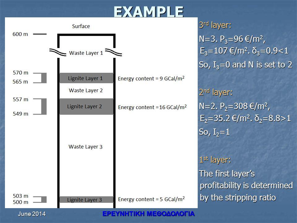 June 2014 ΕΡΕΥΝHΤΙΚΗ ΜΕΘΟΔΟΛΟΓΙΑEXAMPLE 3 rd layer: 3 rd layer: N=3.