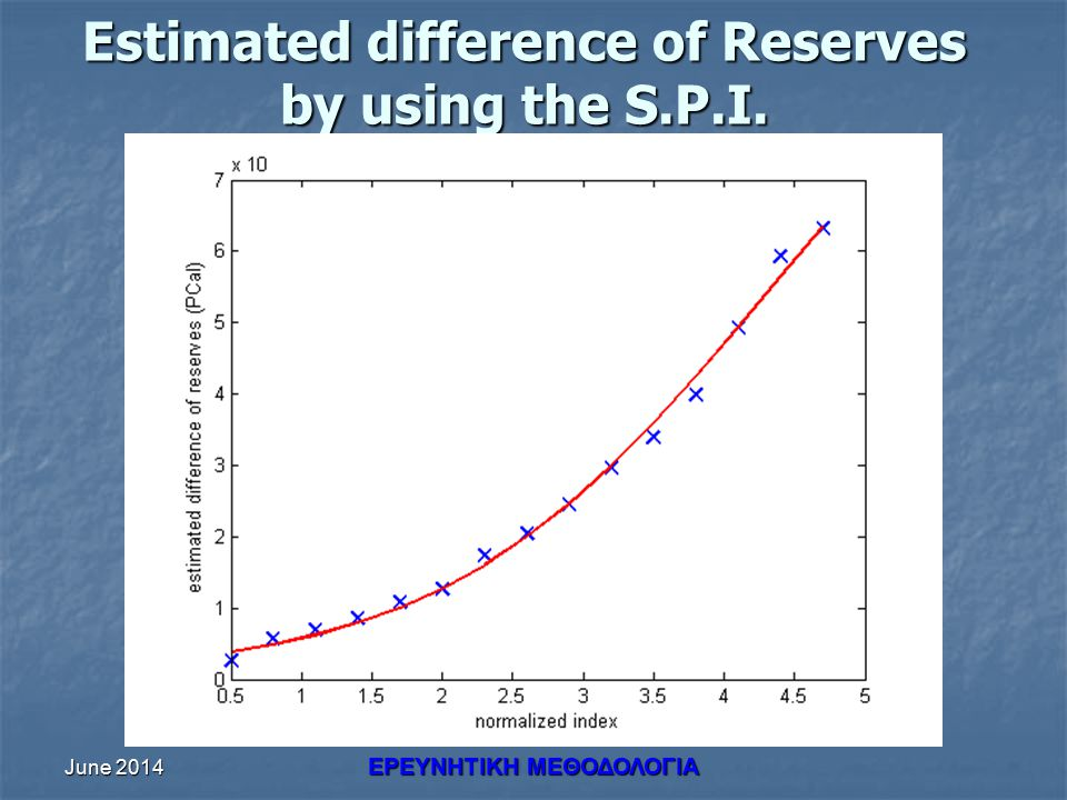 June 2014 ΕΡΕΥΝHΤΙΚΗ ΜΕΘΟΔΟΛΟΓΙΑ Estimated difference of Reserves by using the S.P.I.