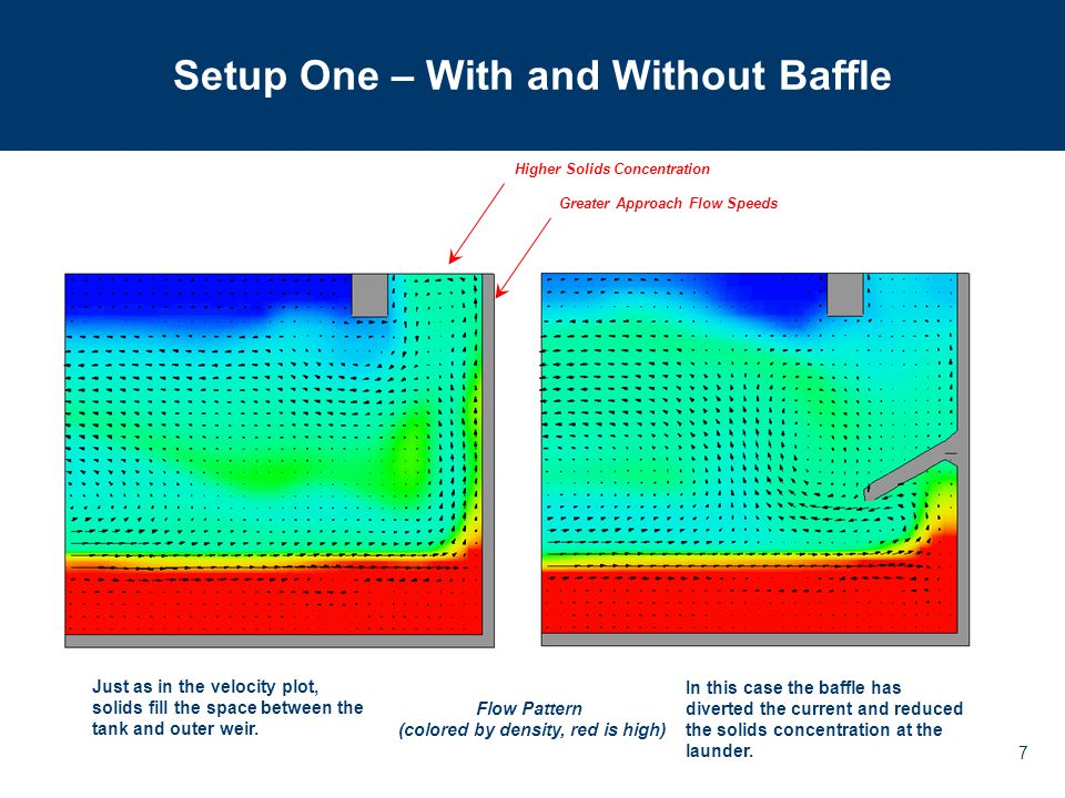 7 Setup One – With and Without Baffle Higher Solids Concentration Greater Approach Flow Speeds Flow Pattern (colored by density, red is high) Just as