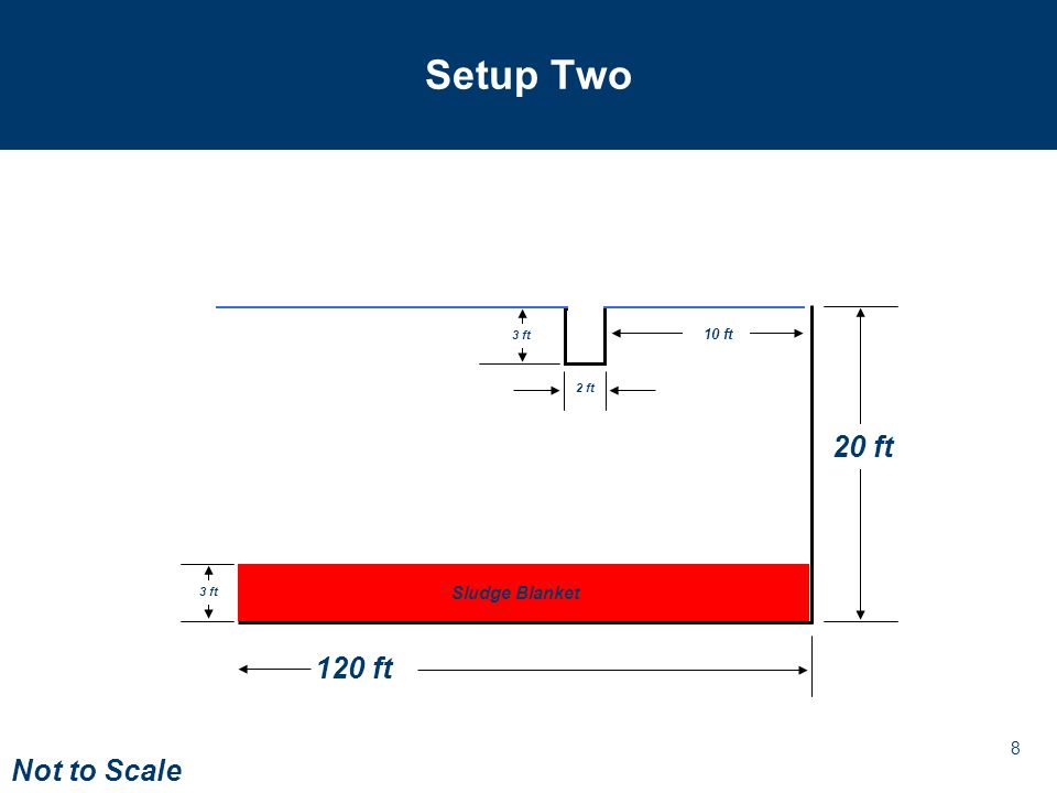 9 Setup Two – Without Baffle Flow Pattern (colored by speed, red is fast) Treatment Flow Rate = 8.5 mgd Again, the current rises unimpeded into the space around the launder.