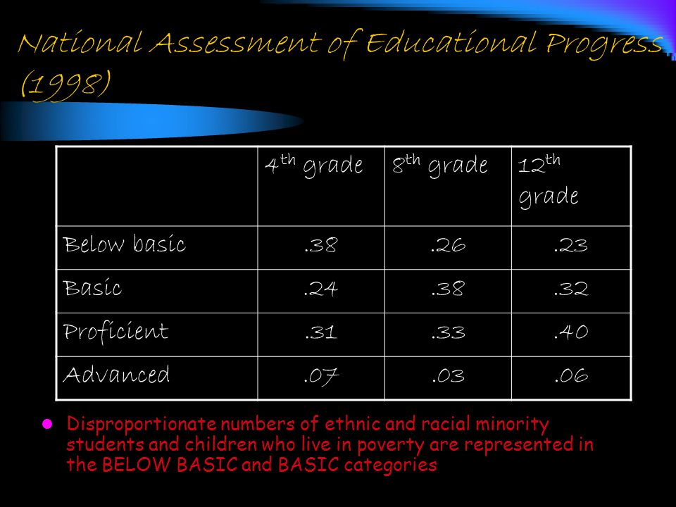 National Assessment of Educational Progress (1998) 4 th grade8 th grade12 th grade Below basic.38.26.23 Basic.24.38.32 Proficient.31.33.40 Advanced.07