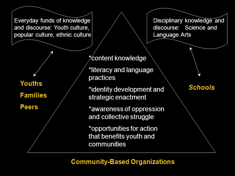 Youths Families Peers Schools Community-Based Organizations *content knowledge *literacy and language practices *identity development and strategic en