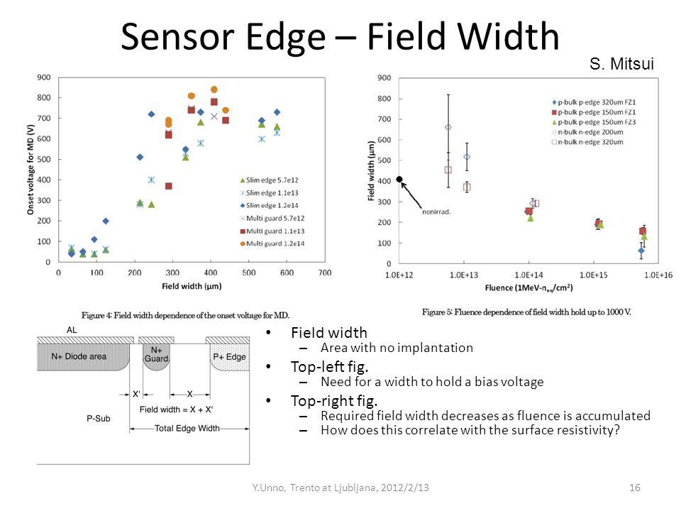 Sensor Edge – Field Width Field width – Area with no implantation Top-left fig.
