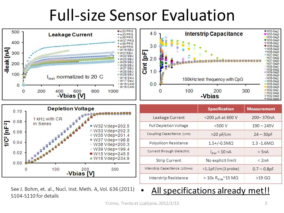 Full-size Sensor Evaluation All specifications already met!! Y.Unno, Trento at Ljubljana, 2012/2/133 SpecificationMeasurement Leakage Current<200 µA a