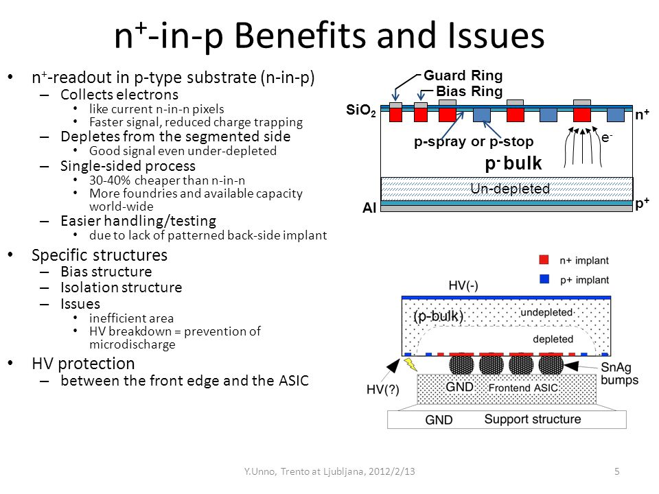 n + -in-p Benefits and Issues n + -readout in p-type substrate (n-in-p) – Collects electrons like current n-in-n pixels Faster signal, reduced charge