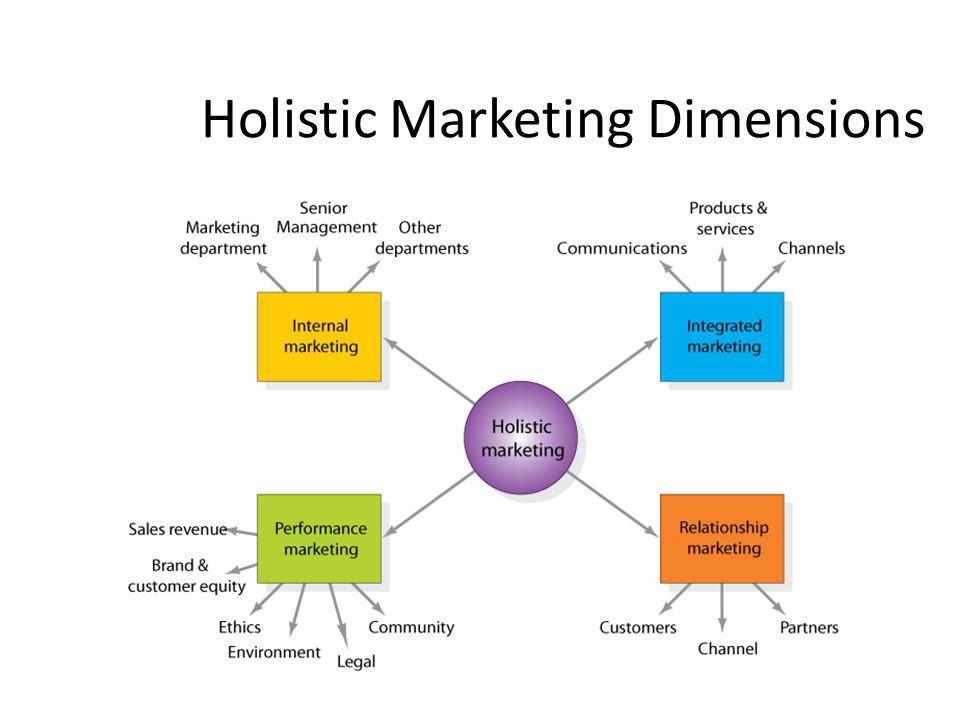 Holistic Marketing Dimensions