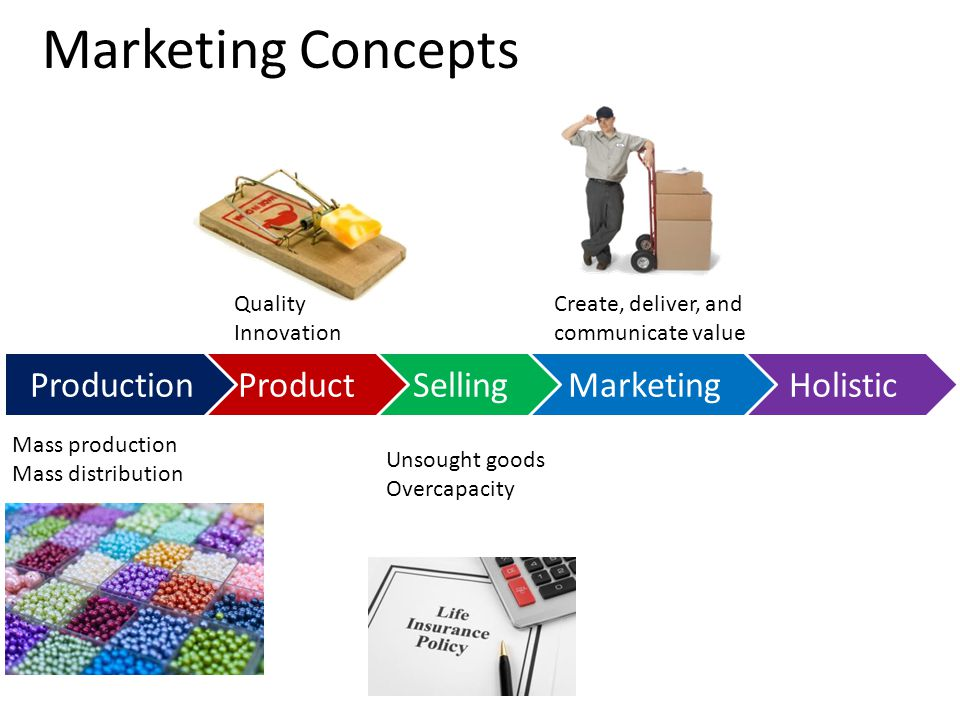 HolisticMarketing Marketing Concepts SellingProductProduction Mass production Mass distribution Quality Innovation Unsought goods Overcapacity Create,