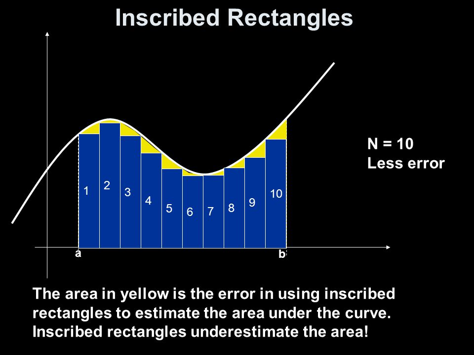 Circumscribed Rectangles a b 1 2 3 4 5 6 7 8 9 10 The area in blue above the curve is the error in using circumscribed rectangles to estimate the area under the curve.