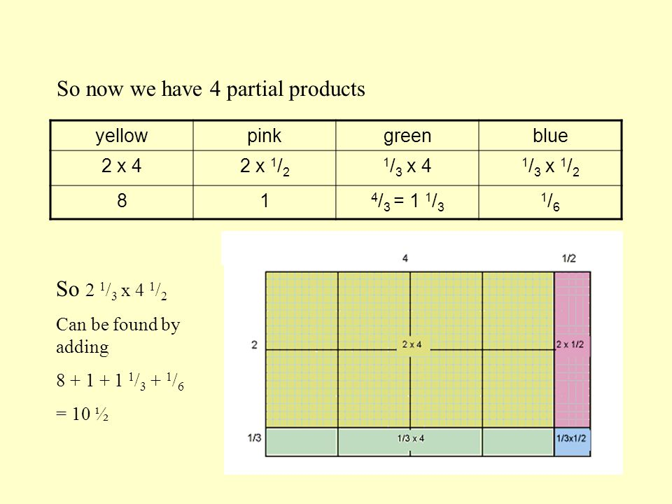 yellowpinkgreenblue 2 x 42 x 1 / 2 1 / 3 x 4 1 / 3 x 1 / 2 81 4 / 3 = 1 1 / 3 1/61/6 So now we have 4 partial products So 2 1 / 3 x 4 1 / 2 Can be found by adding 8 + 1 + 1 1 / 3 + 1 / 6 = 10 ½