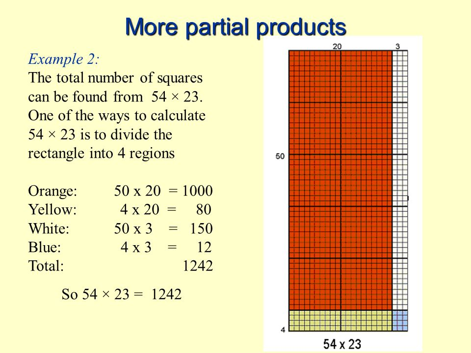 More partial products pinkyellowgreenorange 2 x 42 x 0.70.1 x 40.1 x 0.7 81.40.40.07 So 2.1 x 4.7 = 8+1.4+0.4+0.07 = 9.87 Example 3: