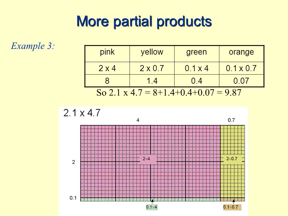 More partial products Now we are going to explore this technique of partial products with fractions.