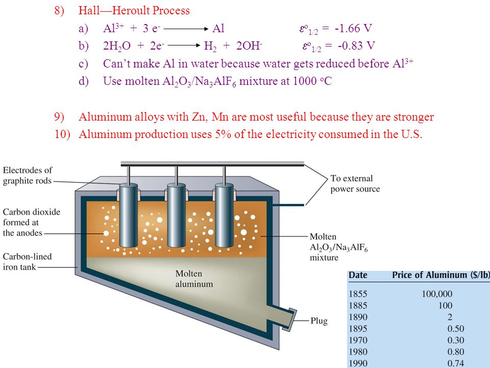 8)Hall—Heroult Process a)Al 3+ + 3 e - Al  o 1/2 = -1.66 V b)2H 2 O + 2e - H 2 + 2OH -  o 1/2 = -0.83 V c)Can't make Al in water because water gets