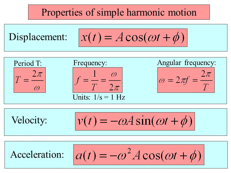 Properties of simple harmonic motion Displacement: Period T: Frequency: Angular frequency: Units: 1/s = 1 Hz Velocity: Acceleration: