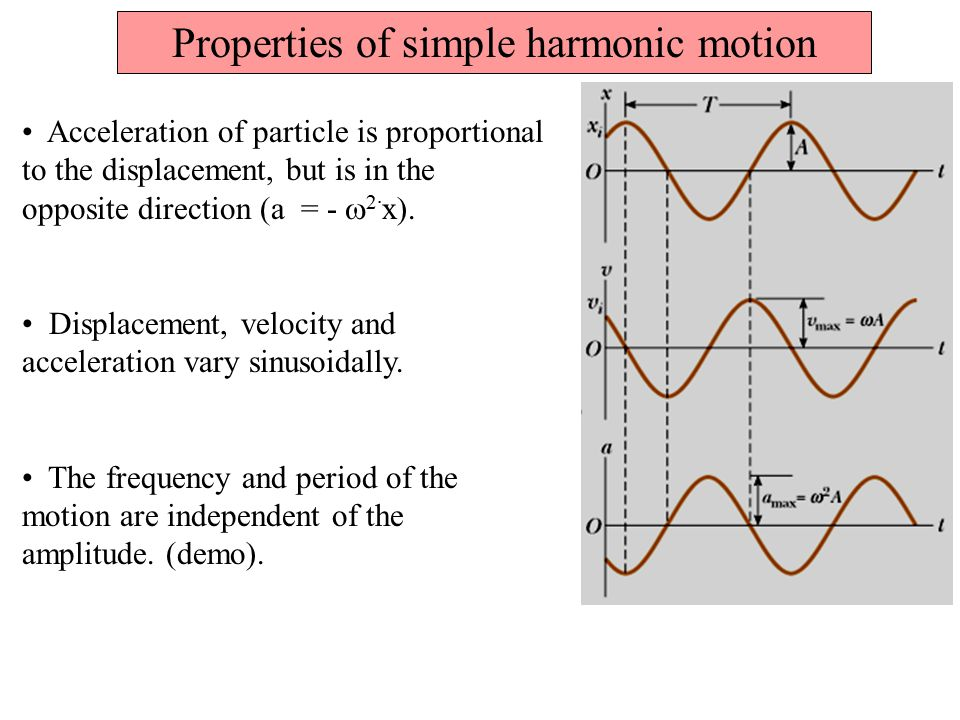 Properties of simple harmonic motion Acceleration of particle is proportional to the displacement, but is in the opposite direction (a = -  2· x). Di