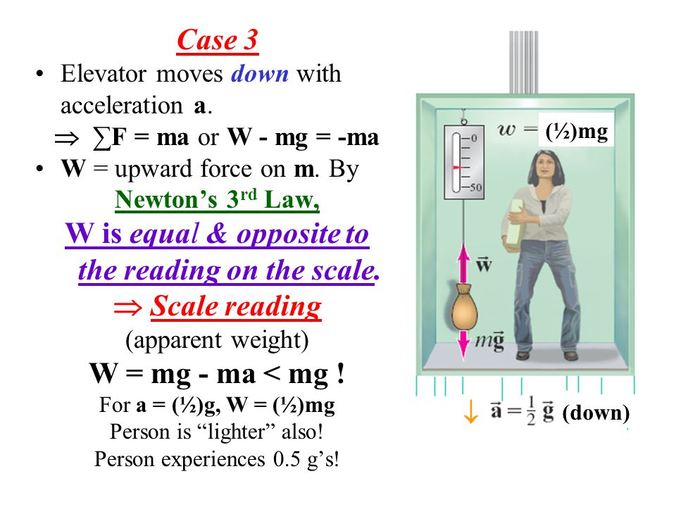 Case 3 Elevator moves down with acceleration a. ∑F = ma or W - mg = -ma W = upward force on m.