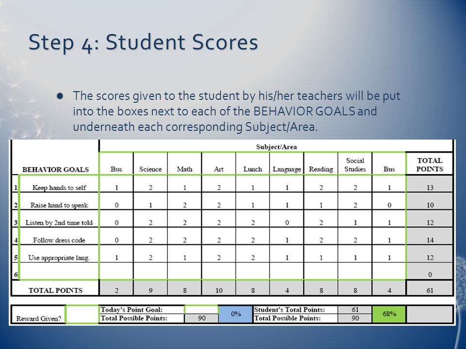 Step 4: Student Scores  The scores given to the student by his/her teachers will be put into the boxes next to each of the BEHAVIOR GOALS and underne