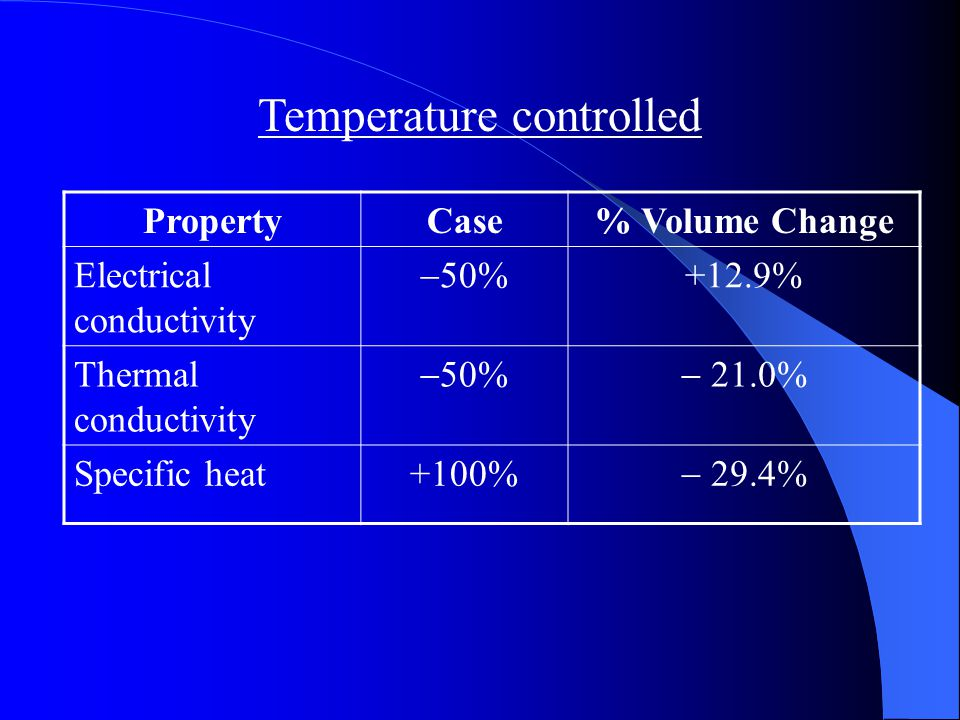 Maximum changes in Lesion Size PropertyCase% Volume Change Electrical conductivity  50%  58.6 Thermal conductivity +100%  60.7 Specific heat  50% +43.2 Power controlled