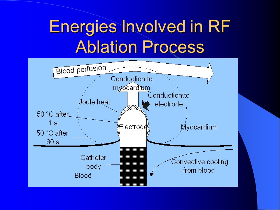 Temperature Controlled RF Lesion volume vs. time