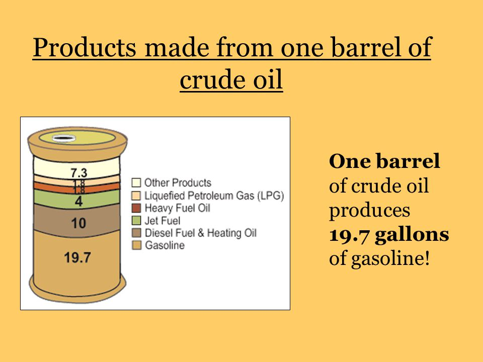 Products made from one barrel of crude oil One barrel of crude oil produces 19.7 gallons of gasoline!