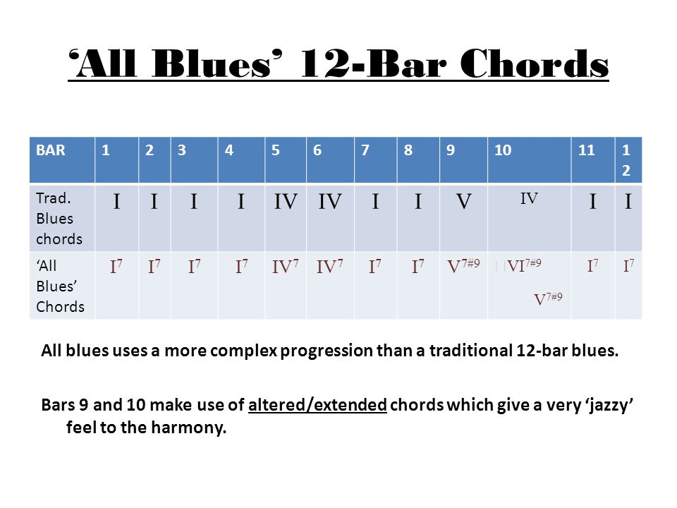 All Blues Pitch (instruments stick to middle/lower range) Duration (11 & a half minutes long) Dynamics (mostly mf with a few louder trumpet bits) Tempo (moderate pace) Time signature (6/4) Melody (tunes are often modal) Timbre (very mellow, trumpet sometimes uses a mute, ghost notes & rests) Texture (simple, saxes play in 3rds & 4ths, piano & double bass play a simple riff & chords, drum keeps a steady beat).