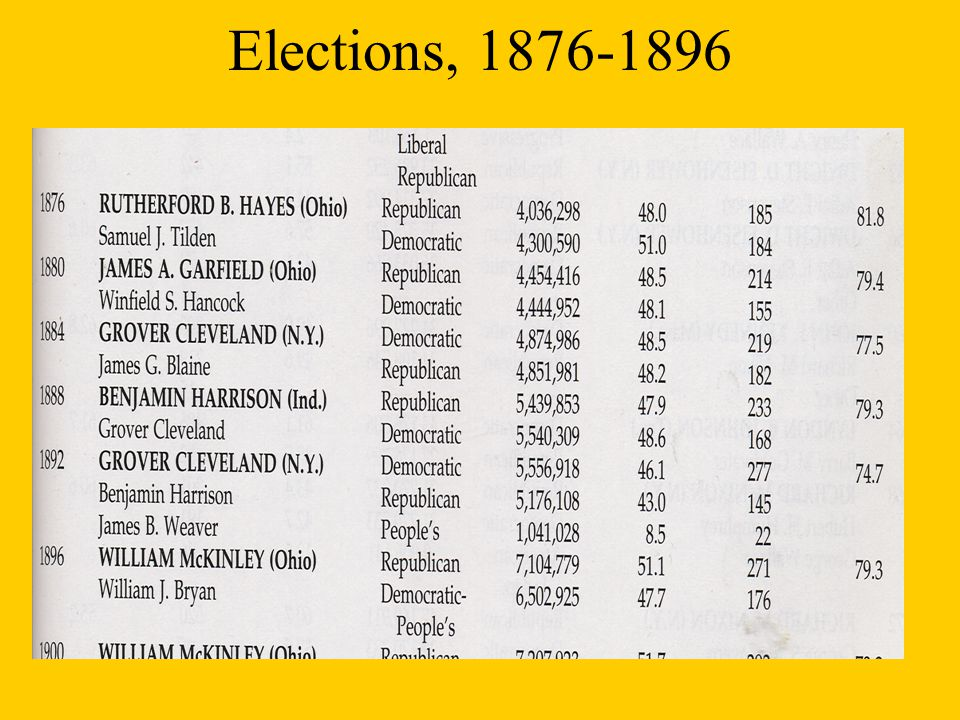 Elections, 1876-1896
