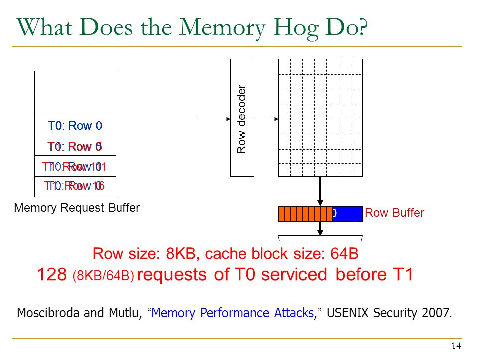 14 What Does the Memory Hog Do.