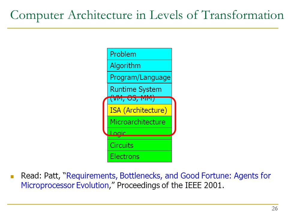 Computer Architecture in Levels of Transformation Read: Patt, Requirements, Bottlenecks, and Good Fortune: Agents for Microprocessor Evolution, Proceedings of the IEEE 2001.