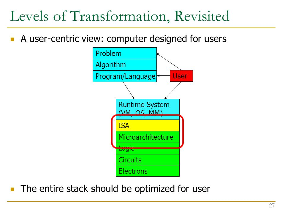 Levels of Transformation, Revisited 27 Microarchitecture ISA Program/Language Algorithm Problem Runtime System (VM, OS, MM) User A user-centric view: