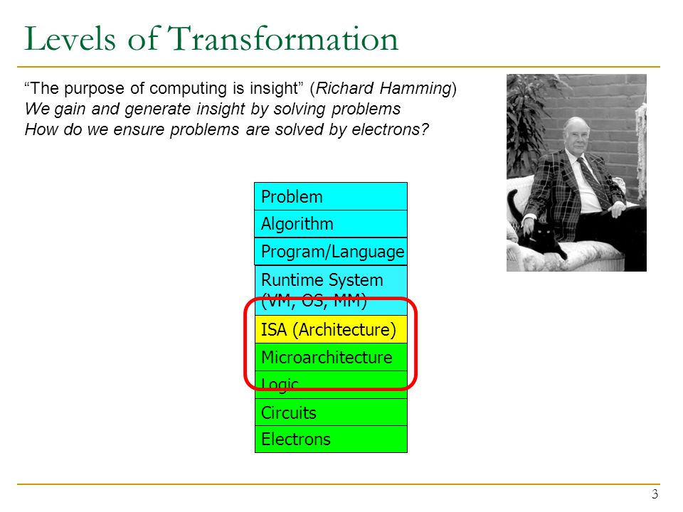 Levels of Transformation 3 Microarchitecture ISA (Architecture) Program/Language Algorithm Problem Logic Circuits Runtime System (VM, OS, MM) Electrons The purpose of computing is insight (Richard Hamming) We gain and generate insight by solving problems How do we ensure problems are solved by electrons