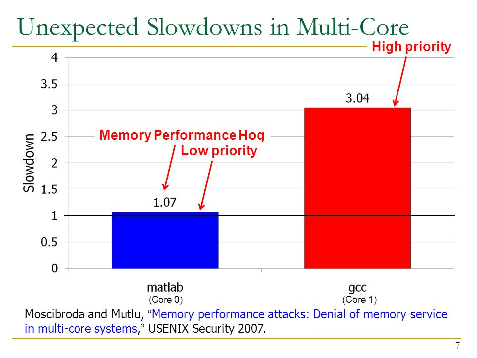 Unexpected Slowdowns in Multi-Core 7 Memory Performance Hog Low priority High priority (Core 0) (Core 1) Moscibroda and Mutlu, Memory performance attacks: Denial of memory service in multi-core systems, USENIX Security 2007.