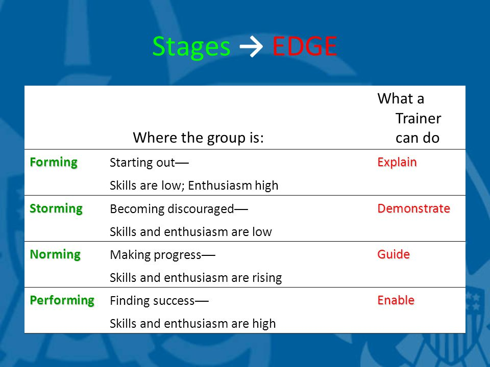 Stages → EDGE Where the group is: What a Trainer can do FormingStarting out —Explain Skills are low; Enthusiasm high StormingBecoming discouraged —Demonstrate Skills and enthusiasm are low NormingMaking progress —Guide Skills and enthusiasm are rising PerformingFinding success —Enable Skills and enthusiasm are high
