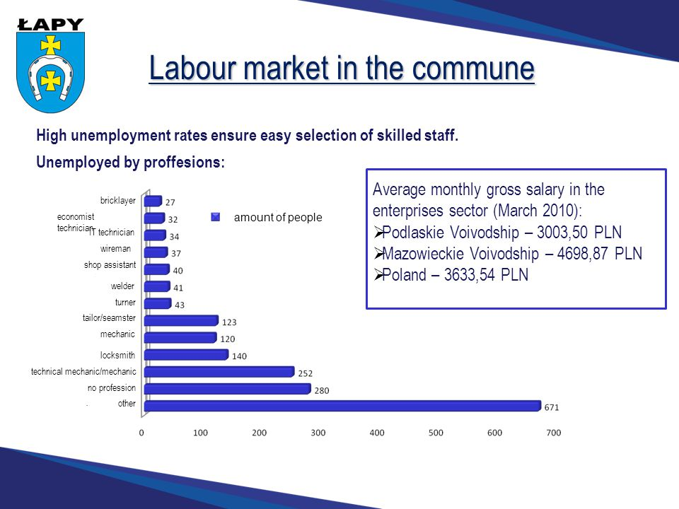 Labour market in the commune Unemployed by proffesions: bricklayer economist technician IT technician wireman shop assistant welder turner tailor/seamster mechanic locksmith technical mechanic/mechanic no profession other Average monthly gross salary in the enterprises sector (March 2010):  Podlaskie Voivodship – 3003,50 PLN  Mazowieckie Voivodship – 4698,87 PLN  Poland – 3633,54 PLN amount of people High unemployment rates ensure easy selection of skilled staff.